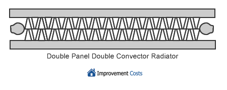 Types of Double Panel-Double Convector Radiators