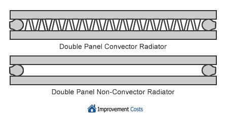 Types of Double Panel Radiators