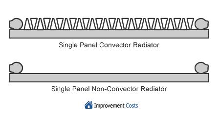 Types of Single Panel Radiator