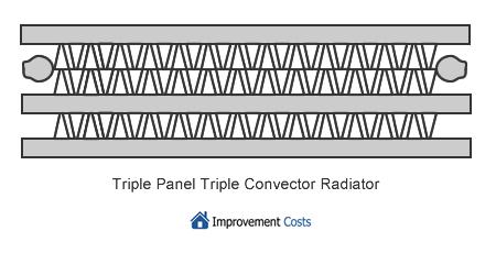 triple panel triple convector radiator type 33
