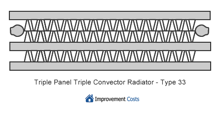 type 33 radiator